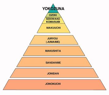 Sumo ranks